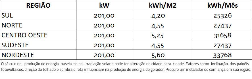 GERADOR-DE-ENERGIA-SOLAR-FIMER-ABB-LAJE-SOLAR-GROUP-ALDO-SOLAR-ON-GRID-GEF-201KWP-BYD-POLI-HALF-CELL-PVS-175KW-12MPPT-TRIF-380V-|-Aldo-Solar