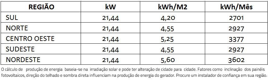 GERADOR-DE-ENERGIA-SOLAR-REFUSOL-METALICA-TRAPEZOIDAL-ROMAGNOLE-ALDO-SOLAR-ON-GRID-GEF-21,44KWP-BYD-POLI-HALF-CELL-SMART-25KW-2MPPT-TRIF-380V--|-Aldo-Solar