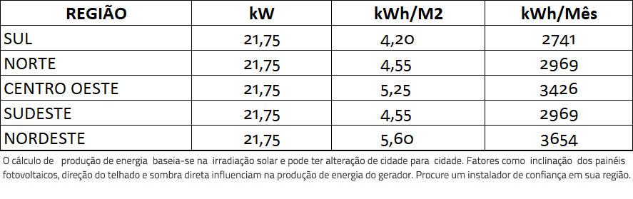 GERADOR-DE-ENERGIA-SOLAR-GROWATT-METALICA-PERFIL-55CM-ROMAGNOLE-ALDO-SOLAR-ON-GRID-GF-21,75KWP-TRINA-MONO-PERC-HALF-CELL-375W-MID-20KW-2MPPT-TRIF-380V-|-Aldo-Solar