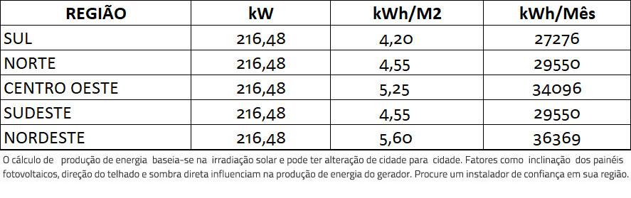 GERADOR-DE-ENERGIA-SOLAR-FIMER-ABB-COLONIAL-ROMAGNOLE-ALDO-SOLAR-ON-GRID-GF-216,48KWP-JINKO-BIFACIAL-MONO-410W-PVS-175KW-12MPPT-TRIF-380V-|-Aldo-Solar