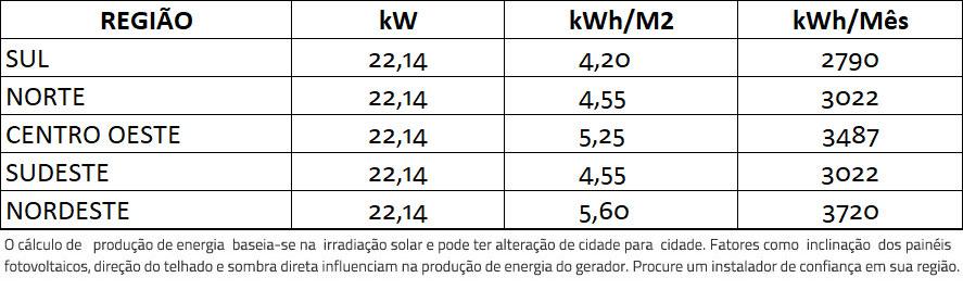 GERADOR-DE-ENERGIA-SOLAR-FRONIUS-METALICA-TRAPEZOIDAL-ROMAGNOLE-ALDO-SOLAR-ON-GRID-GF-22,14KWP-JINKO-BIFACIAL-MONO-410W-SYMO-20KW-2MPPT-TRIF-380V-|-Aldo-Solar