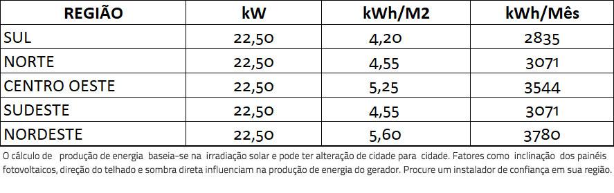 GERADOR-DE-ENERGIA-SOLAR-REFUSOL-METALICA-PERFIL-55CM-ROMAGNOLE-ALDO-SOLAR-ON-GRID-GF-22,5KWP-TRINA-MONO-HALF-CELL-375W-SMART-17.1KW-2MPPT-TRIF-220V-|-Aldo-Solar