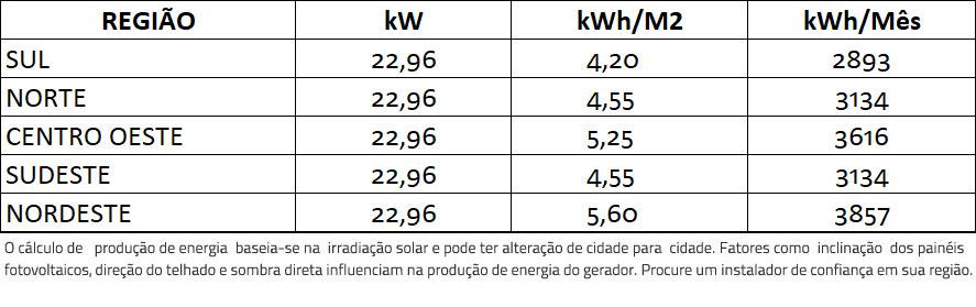GERADOR-DE-ENERGIA-SOLAR-GROWATT-ONDULADA-ROMAGNOLE-ALDO-SOLAR-ON-GRID-GF-22,96KWP-JINKO-BIFACIAL-MONO-410W-MID-20KW-2MPPT-TRIF-380V-|-Aldo-Solar