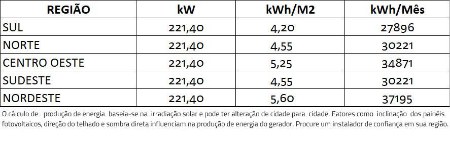 GERADOR-DE-ENERGIA-SOLAR-SMA-METALICA-ZIPADA-SOLAR-GROUP-ALDO-SOLAR-ON-GRID-GF-221,4KWP-TRINA-MONO-PERC-HALF-CELL-410W-SUNNY-75KW-1MPPT-TRIF-380V--|-Aldo-Solar