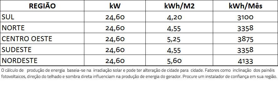 GERADOR-DE-ENERGIA-SOLAR-SMA-METALICA-PERFIL-55CM-ROMAGNOLE-ALDO-SOLAR-ON-GRID-GF-24,6KWP-JINKO-BIFACIAL-MONO-410W-SUNNY-25KW-2MPPT-TRIF-380V-|-Aldo-Solar