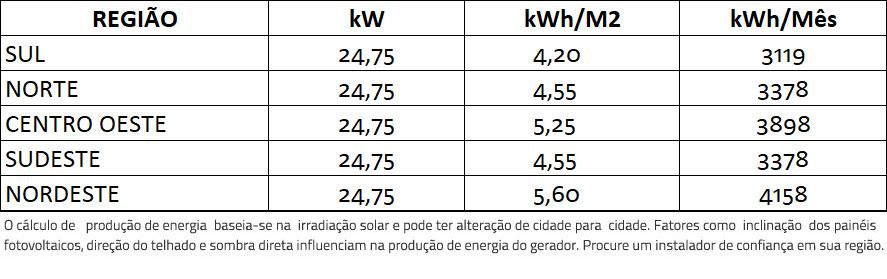 GERADOR-DE-ENERGIA-SOLAR-FRONIUS-COLONIAL-SOLAR-GROUP-ALDO-SOLAR-ON-GRID-GF-24,75KWP-TRINA-MONO-PERC-HALF-CELL-375W-SYMO-20KW-2MPPT-TRIF-380V-|-Aldo-Solar
