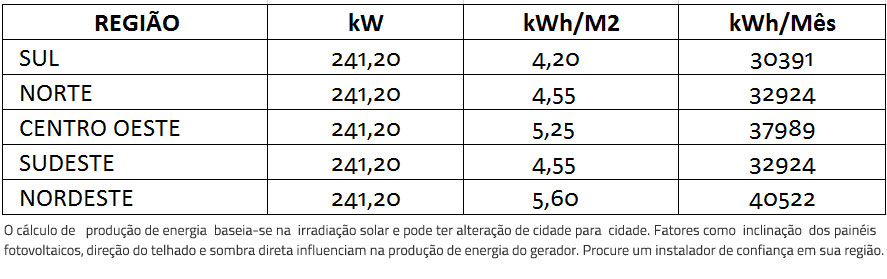 GERADOR-DE-ENERGIA-SOLAR-FIMER-ABB-ONDULADA-ROMAGNOLE-ALDO-SOLAR-ON-GRID-GEF-241,2KWP-BYD-POLI-HALF-CELL-PVS-175KW-12MPPT-TRIF-380V-|-Aldo-Solar