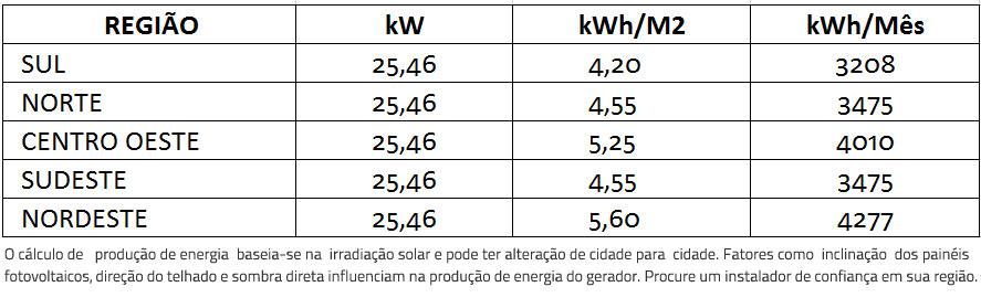 GERADOR-DE-ENERGIA-SOLAR-FRONIUS-ZERO-GRID-AR-CONDICIONADO-COLONIAL-SOLAR-GROUP-ALDO-SOLAR-ZERO-GRID-GEF-25,46KWP-BYD-POLI-HALF-CELL-SYMO-20KW-2MPPT-TRIF-380V--|-Aldo-Solar