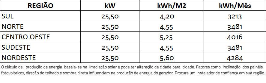 GERADOR-DE-ENERGIA-SOLAR-SMA-SEM-ESTRUTURA-ALDO-SOLAR-ON-GRID-GF-25,5KWP-TRINA-MONO-PERC-HALF-CELL-375W-SUNNY-25KW-2MPPT-TRIF-380V-|-Aldo-Solar