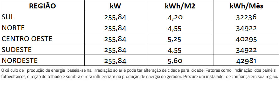 GERADOR-DE-ENERGIA-SOLAR-FIMER-ABB-ROSCA-DUPLA-MADEIRA-ROMAGNOLE-ALDO-SOLAR-ON-GRID-GF-255,84KWP-JINKO-BIFACIAL-MONO-410W-PVS-175KW-12MPPT-TRIF-380V-|-Aldo-Solar