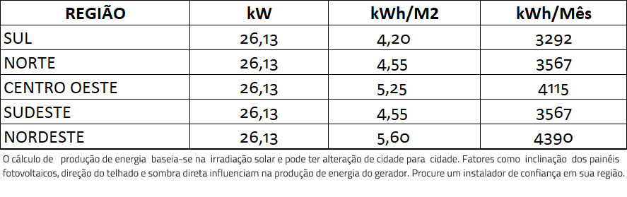 GERADOR-DE-ENERGIA-SOLAR-GROWATT-METALICA-PERFIL-55CM-ROMAGNOLE-ALDO-SOLAR-ON-GRID-GEF-26,13KWP-BYD-POLI-HALF-CELL-MID-25KW-2MPPT-TRIF-380V--|-Aldo-Solar