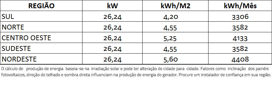 GERADOR-DE-ENERGIA-SOLAR-FIMER-ABB-ONDULADA-ROMAGNOLE-ALDO-SOLAR-ON-GRID-GF-26,24KWP-JINKO-BIFACIAL-MONO-410W-TRIO-27.6KW-2MPPT-TRIF-380V-|-Aldo-Solar
