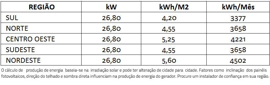 GERADOR-DE-ENERGIA-SOLAR-FRONIUS-ZERO-GRID-AR-CONDICIONADO-COLONIAL-ROMAGNOLE-ALDO-SOLAR-ZERO-GRID-GEF-26,8KWP-BYD-POLI-HALF-CELL-ECO-25KW-1MPPT-TRIF-380V--|-Aldo-Solar