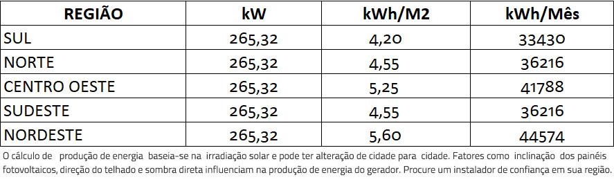 GERADOR-DE-ENERGIA-SOLAR-GROWATT-ZERO-GRID-AR-CONDICIONADO-COLONIAL-ROMAGNOLE-ALDO-SOLAR-ZERO-GRID-GEF-265,32KWP-BYD-POLI-HALF-CELL-MAX-75KW-7MPPT-TRIF-380V--|-Aldo-Solar