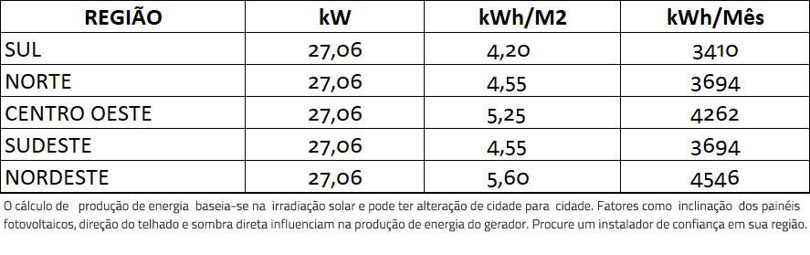 GERADOR-DE-ENERGIA-SOLAR-FIMER-ABB-METALICA-PERFIL-55CM-ROMAGNOLE-ALDO-SOLAR-ON-GRID-GEF-27,06KWP-TRINA-MONO-PERC-HALF-CELL-410W-TRIO-20KW-2MPPT-TRIF-380V--|-Aldo-Solar