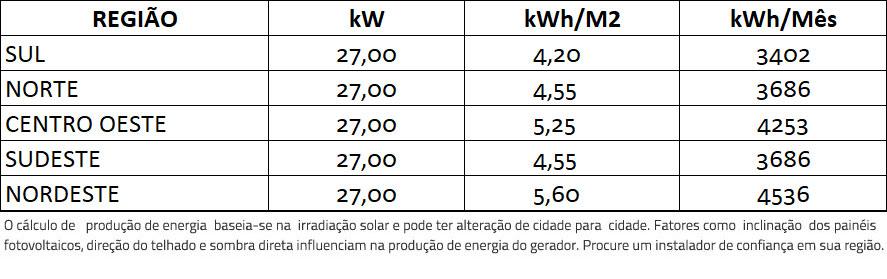 GERADOR-DE-ENERGIA-SOLAR-FIMER-ABB-ONDULADA-ROMAGNOLE-ALDO-SOLAR-ON-GRID-GF-27KWP-TRINA-MONO-PERC-HALF-CELL-375W-TRIO-20KW-2MPPT-TRIF-380V-|-Aldo-Solar