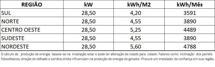 GERADOR-DE-ENERGIA-SOLAR-REFUSOL-SEM-ESTRUTURA-ALDO-SOLAR-ON-GRID-GF-28,5KWP-TRINA-MONO-HALF-CELL-375W-SMART-25KW-2MPPT-TRIF-380V-|-Aldo-Solar