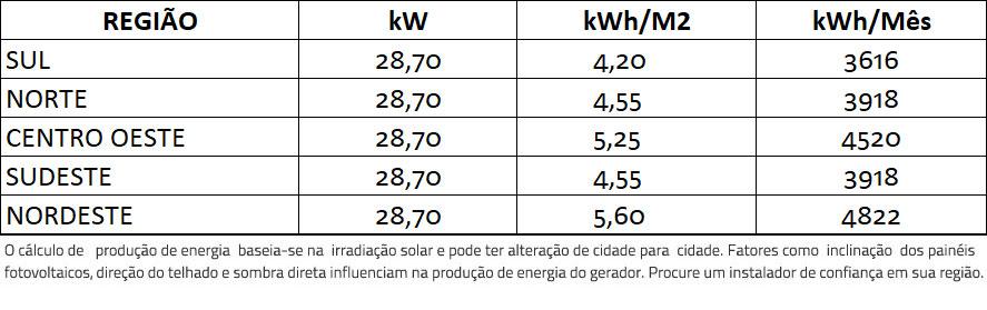 GERADOR-DE-ENERGIA-SOLAR-FIMER-ABB-ONDULADA-ROMAGNOLE-ALDO-SOLAR-ON-GRID-GF-28,7KWP-JINKO-BIFACIAL-MONO-410W-TRIO-27.6KW-2MPPT-TRIF-380V-|-Aldo-Solar