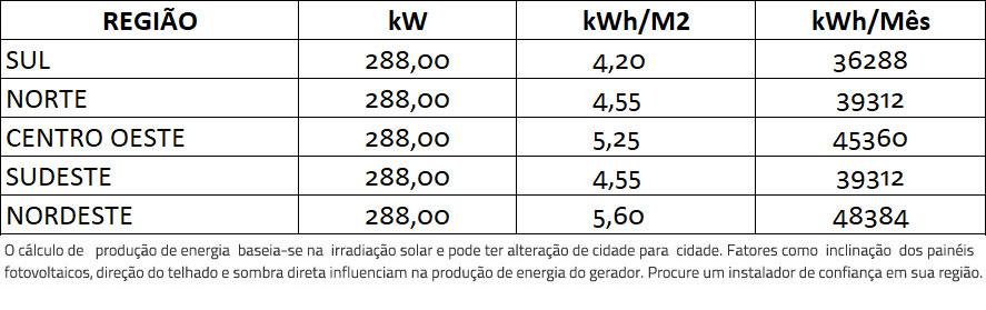 GERADOR-DE-ENERGIA-SOLAR-REFUSOL-SEM-ESTRUTURA-ALDO-SOLAR-ON-GRID-GF-288KWP-BYD-MONO-PERC-HALF-CELL-400W-SMART-50KW-3MPPT-TRIF-380V-|-Aldo-Solar