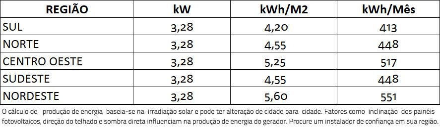 GERADOR-DE-ENERGIA-SOLAR-GROWATT-ONDULADA-ROMAGNOLE-ALDO-SOLAR-ON-GRID-GF-3,28KWP-JINKO-BIFACIAL-MONO-410W-MIN-3KW-2MPPT-MONO-220V-|-Aldo-Solar