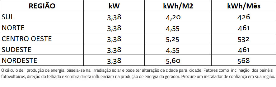 GERADOR-DE-ENERGIA-SOLAR-GROWATT-COLONIAL-SOLAR-GROUP-ALDO-SOLAR-ON-GRID-GF-3,38KWP-TRINA-MONO-PERC-HALF-CELL-375W-MIN-3KW-2MPPT-MONO-220V-|-Aldo-Solar