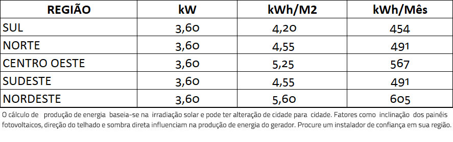 GERADOR-DE-ENERGIA-SOLAR-GROWATT-COLONIAL-ROMAGNOLE-ALDO-SOLAR-ON-GRID-GF-3,6KWP-PHONO-MONO-PERC-HALF-CELL-400W-MIN-3KW-2MPPT-MONO-220V-|-Aldo-Solar