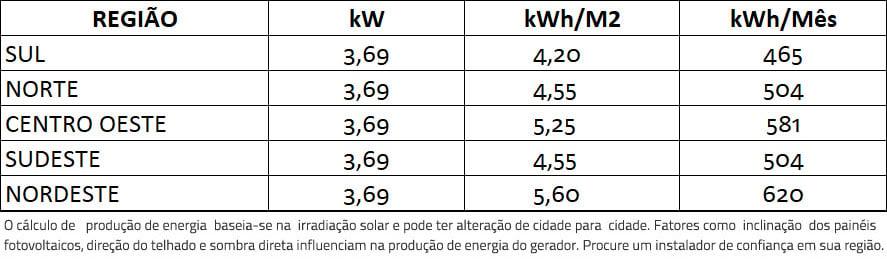 GERADOR-DE-ENERGIA-SOLAR-GROWATT-COLONIAL-SOLAR-GROUP-ALDO-SOLAR-ON-GRID-GF-3,69KWP-JINKO-BIFACIAL-MONO-410W-MIC-3KW-1MPPT-MONO-220V-|-Aldo-Solar