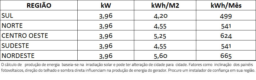 GERADOR-DE-ENERGIA-SOLAR-GROWATT-COLONIAL-SOLAR-GROUP-ALDO-SOLAR-ON-GRID-GF-3,96KWP-JINKO-TIGER-PRO-MONO-HALF-440W-MIC-3KW-1MPPT-MONO-220V- -Aldo-Solar