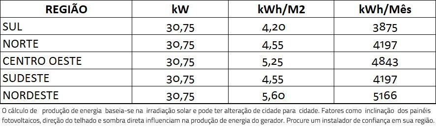 GERADOR-DE-ENERGIA-SOLAR-GROWATT-METALICA-PERFIL-55CM-ROMAGNOLE-ALDO-SOLAR-ON-GRID-GF-30,75KWP-TRINA-MONO-PERC-HALF-CELL-375W-MID-25KW-2MPPT-TRIF-380V-|-Aldo-Solar