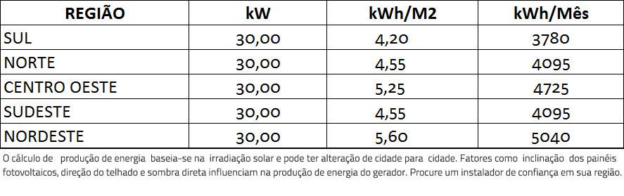 GERADOR-DE-ENERGIA-SOLAR-SMA-METALICA-PERFIL-55CM-ROMAGNOLE-ALDO-SOLAR-ON-GRID-GF-30KWP-TRINA-MONO-PERC-HALF-CELL-375W-SUNNY-25KW-2MPPT-TRIF-380V-|-Aldo-Solar