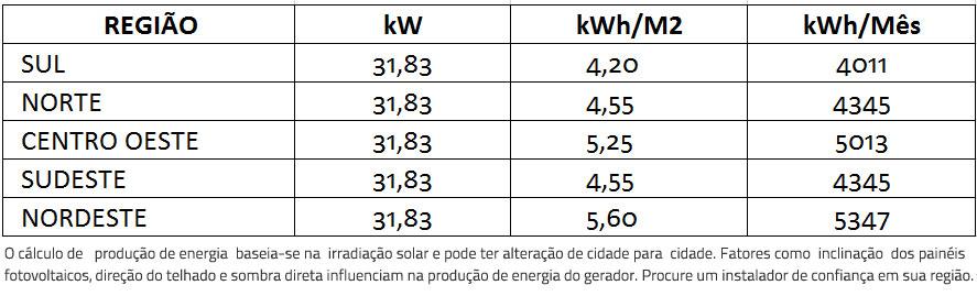GERADOR-DE-ENERGIA-SOLAR-FRONIUS-ZERO-GRID-AR-CONDICIONADO-SOLO-ROMAGNOLE-ALDO-SOLAR-ZERO-GRID-GEF-31,83KWP-BYD-POLI-HALF-CELL-ECO-25KW-1MPPT-TRIF-380V--|-Aldo-Solar