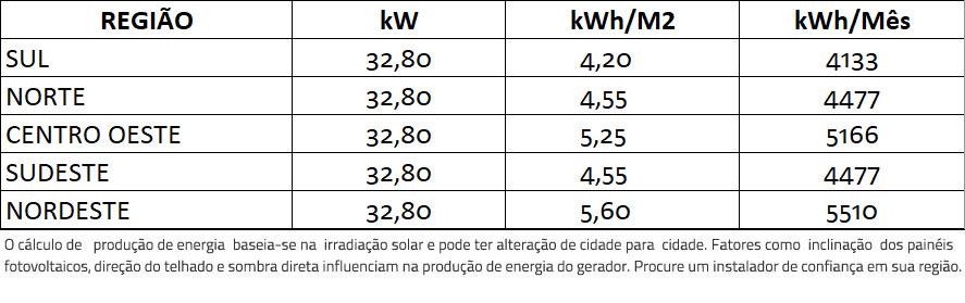 GERADOR-DE-ENERGIA-SOLAR-REFUSOL-METALICA-PERFIL-55CM-ROMAGNOLE-ALDO-SOLAR-ON-GRID-GF-32,8KWP-JINKO-BIFACIAL-MONO-410W-SMART-25KW-2MPPT-TRIF-380V-|-Aldo-Solar