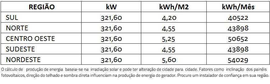 GERADOR-DE-ENERGIA-SOLAR-SMA-METALICA-TRAPEZOIDAL-ROMAGNOLE-ALDO-SOLAR-ON-GRID-GEF-321,6KWP-BYD-POLI-HALF-CELL-SUNNY-75KW-1MPPT-TRIF-380V--|-Aldo-Solar