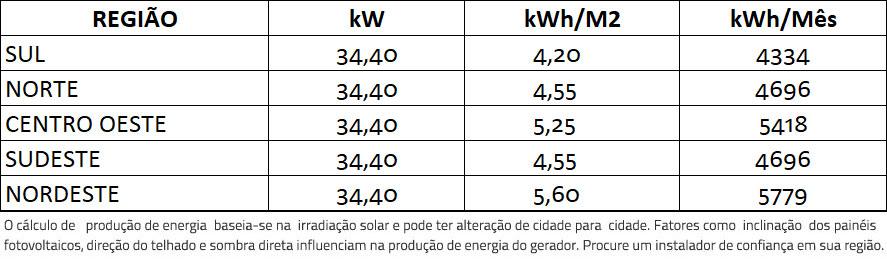 GERADOR-DE-ENERGIA-SOLAR-GROWATT-SEM-ESTRUTURA-ALDO-SOLAR-ON-GRID-GF-34,4KWP-BYD-MONO-PERC-HALF-CELL-400W-MID-25KW-2MPPT-TRIF-380V- -Aldo-Solar