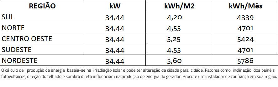 GERADOR-DE-ENERGIA-SOLAR-REFUSOL-METALICA-TRAPEZOIDAL-ROMAGNOLE-ALDO-SOLAR-ON-GRID-GF-34,44KWP-JINKO-BIFACIAL-MONO-410W-SMART-33KW-2MPPT-TRIF-380V-|-Aldo-Solar