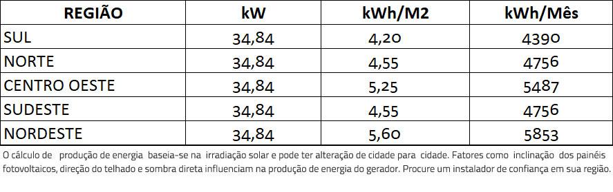 GERADOR-DE-ENERGIA-SOLAR-REFUSOL-SOLO-ROMAGNOLE-ALDO-SOLAR-ON-GRID-GEF-34,84KWP-BYD-POLI-HALF-CELL-SMART-33KW-2MPPT-TRIF-380V--|-Aldo-Solar