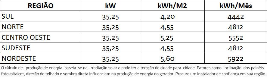 GERADOR-DE-ENERGIA-SOLAR-GROWATT-SEM-ESTRUTURA-ALDO-SOLAR-ON-GRID-GF-35,25KWP-TRINA-MONO-PERC-HALF-CELL-375W-MID-25KW-2MPPT-TRIF-380V-|-Aldo-Solar