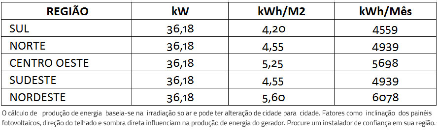 GERADOR-DE-ENERGIA-SOLAR-REFUSOL-ONDULADA-ROMAGNOLE-ALDO-SOLAR-ON-GRID-GEF-36,18KWP-BYD-POLI-HALF-CELL-SMART-33KW-2MPPT-TRIF-380V--|-Aldo-Solar
