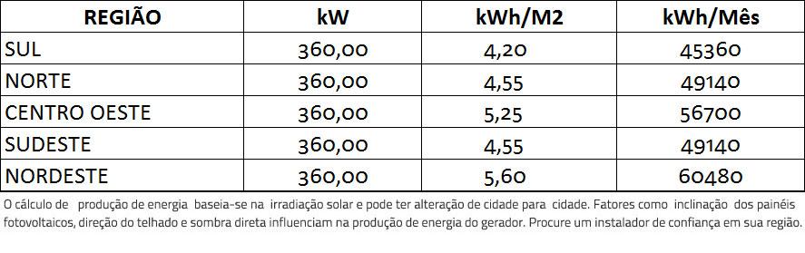 GERADOR-DE-ENERGIA-SOLAR-REFUSOL-SEM-ESTRUTURA-ALDO-SOLAR-ON-GRID-GF-360KWP-BYD-MONO-PERC-HALF-CELL-400W-SMART-50KW-3MPPT-TRIF-380V-|-Aldo-Solar