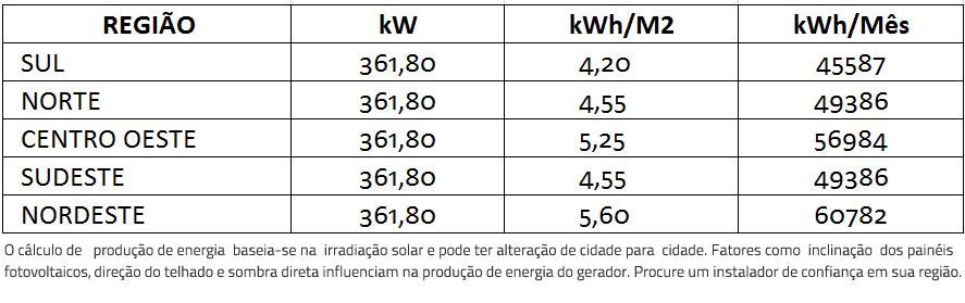 GERADOR-DE-ENERGIA-SOLAR-FRONIUS-SEM-ESTRUTURA-ALDO-SOLAR-ON-GRID-GEF-361,8KWP-BYD-POLI-HALF-CELL-ECO-27KW-1MPPT-TRIF-380V--|-Aldo-Solar