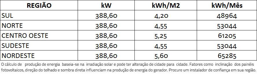 GERADOR-DE-ENERGIA-SOLAR-SMA-ROSCA-DUPLA-MADEIRA-K2-SYSTEMS-ALDO-SOLAR-ON-GRID-GEF-388,6KWP-BYD-POLI-HALF-CELL-SHP-150KW-1MPPT-TRIF-600V--|-Aldo-Solar