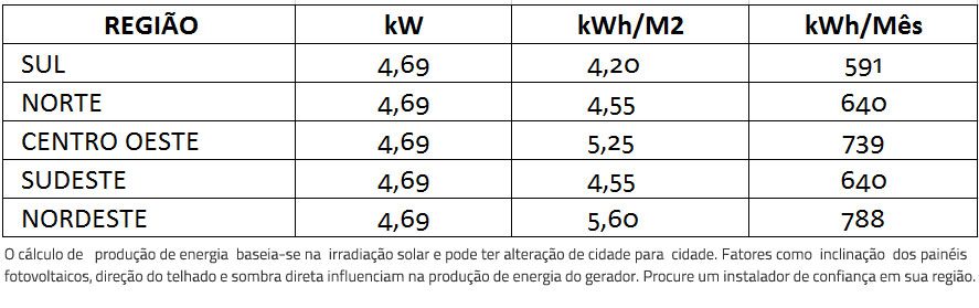 GERADOR-DE-ENERGIA-SOLAR-FRONIUS-ZERO-GRID-AR-CONDICIONADO-METALICA-TRAPEZOIDAL-ROMAGNOLE-ALDO-SOLAR-ZERO-GRID-GEF-4,69KWP-BYD-POLI-HALF-CELL-PRIMO-4KW-2MPPT-MONO-220V-|-Aldo-Solar
