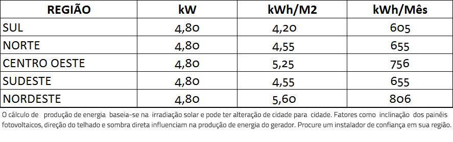 GERADOR-DE-ENERGIA-SOLAR-GROWATT-COLONIAL-ROMAGNOLE-ALDO-SOLAR-ON-GRID-GF-4,8KWP-DAH-MONO-PERC-HALF-CELL-400W-MIN-5KW-2MPPT-MONO-220V-|-Aldo-Solar