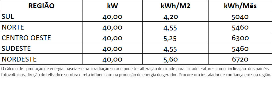 GERADOR-DE-ENERGIA-SOLAR-REFUSOL-SEM-ESTRUTURA-ALDO-SOLAR-ON-GRID-GF-40KWP-DAH-MONO-PERC-HALF-CELL-400W-SMART-33KW-2MPPT-TRIF-380V-|-Aldo-Solar