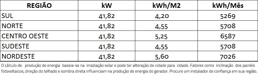 GERADOR-DE-ENERGIA-SOLAR-REFUSOL-METALICA-TRAPEZOIDAL-ROMAGNOLE-ALDO-SOLAR-ON-GRID-GF-41,82KWP-JINKO-BIFACIAL-MONO-410W-SMART-40KW-1MPPT-TRIF-380V-|-Aldo-Solar