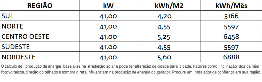 GERADOR-DE-ENERGIA-SOLAR-FIMER-ABB-METALICA-TRAPEZOIDAL-ROMAGNOLE-ALDO-SOLAR-ON-GRID-GF-41KWP-JINKO-BIFACIAL-MONO-410W-PVS-50KW-3MPPT-TRIF-380V-|-Aldo-Solar