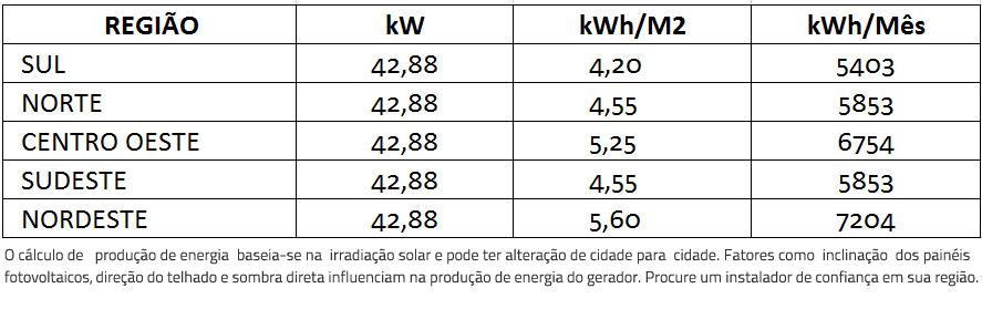 GERADOR-DE-ENERGIA-SOLAR-GROWATT-METALICA-TRAPEZOIDAL-ROMAGNOLE-ALDO-SOLAR-ON-GRID-GEF-42,88KWP-BYD-POLI-HALF-CELL-MAC-60KW-3MPPT-TRIF-380V--|-Aldo-Solar