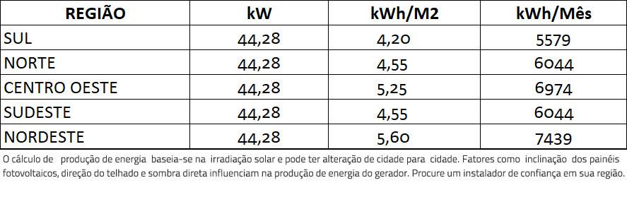GERADOR-DE-ENERGIA-SOLAR-REFUSOL-ROSCA-DUPLA-MADEIRA-ROMAGNOLE-ALDO-SOLAR-ON-GRID-GF-44,28KWP-JINKO-BIFACIAL-MONO-410W-SMART-33KW-2MPPT-TRIF-380V-|-Aldo-Solar