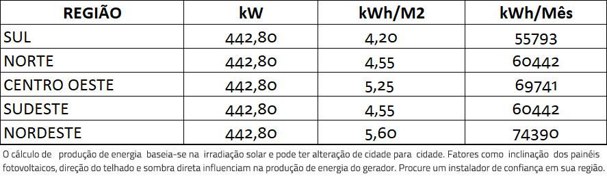 GERADOR-DE-ENERGIA-SOLAR-FIMER-ABB-ROSCA-DUPLA-MADEIRA-ROMAGNOLE-ALDO-SOLAR-ON-GRID-GF-442,8KWP-JINKO-BIFACIAL-MONO-410W-PVS-100KW-6MPPT-TRIF-380V-|-Aldo-Solar