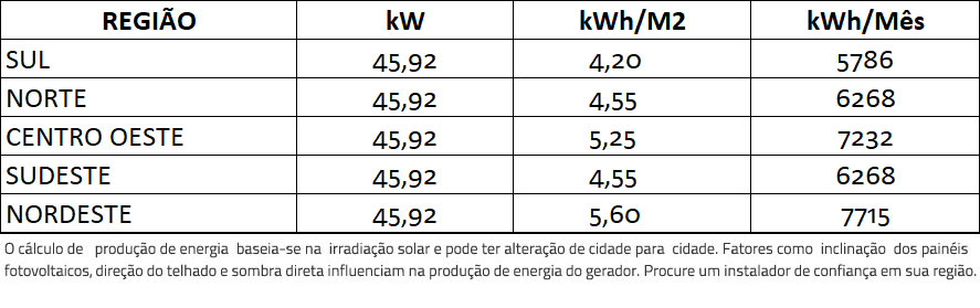 GERADOR-DE-ENERGIA-SOLAR-FIMER-ABB-COLONIAL-ROMAGNOLE-ALDO-SOLAR-ON-GRID-GF-45,92KWP-TRINA-MONO-PERC-HALF-CELL-410W-PVS-50KW-3MPPT-TRIF-380V-|-Aldo-Solar